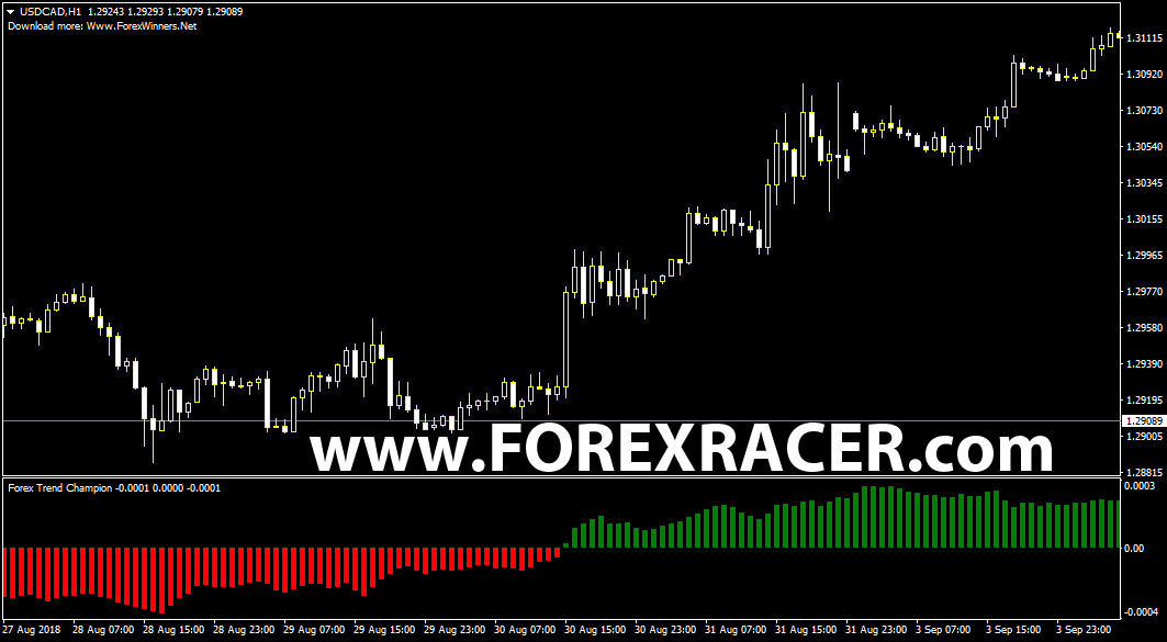 Best indicators forex mt4