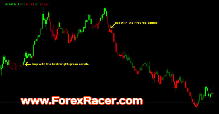 Stochastic indicator mt4 download
