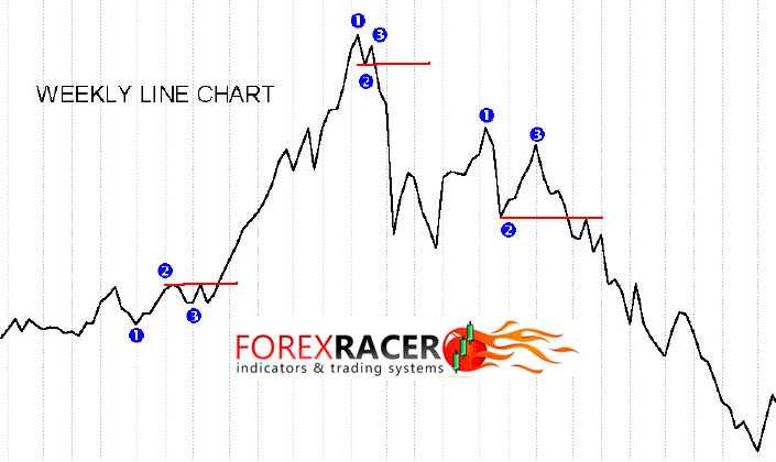 123 MW Forex System - Free Download - MT4 & MT5 - Forex Racer