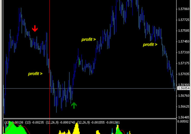 Instant Buy Sell Signal - Free Download - MT4 & MT5 - Forex