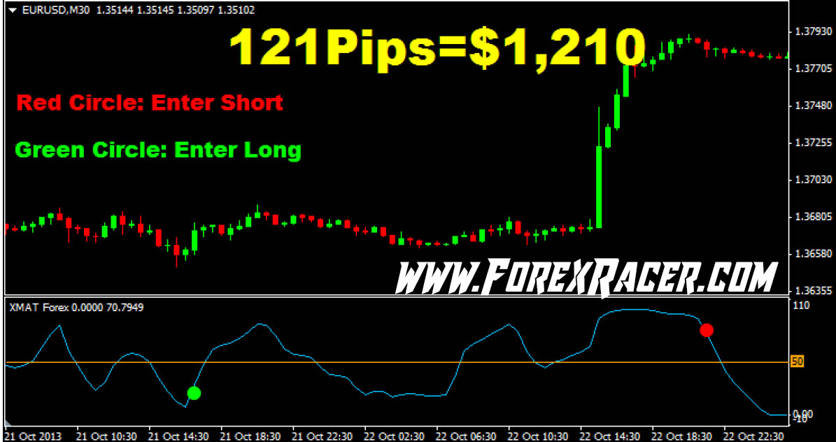 XMAT Forex Indicator - Free Download - MT4 & MT5 - Forex Racer