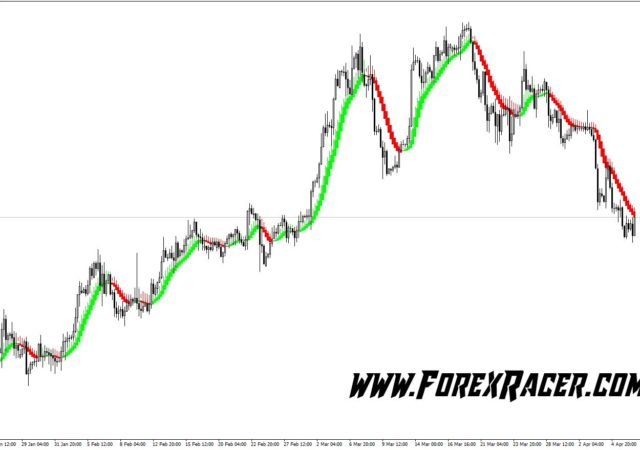 trend indicator Archives - Forex Racer