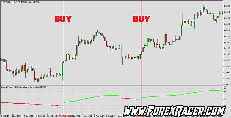 ahoora trend indicator mt4 free download