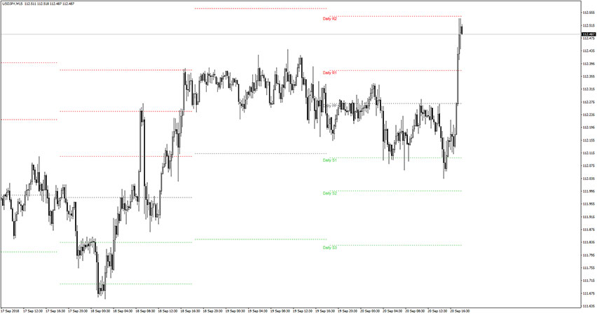Daily Pivot Points Indicator for MT4