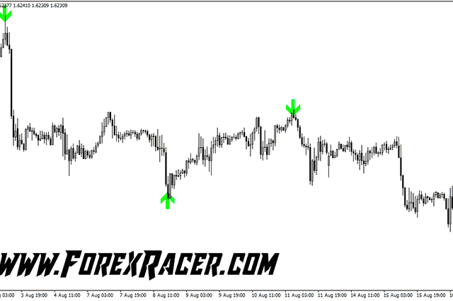 buy sell arrows indicators Archives - Forex Racer