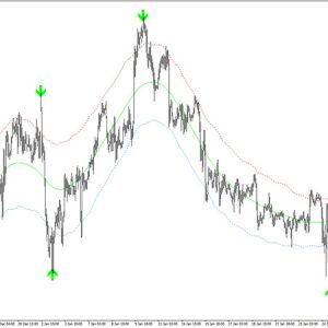 Ultimate Arrows Buy Sell Signals Indicator