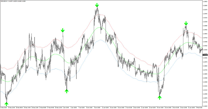 Ultimate Arrows Buy Sell Signals Indicator for MT4