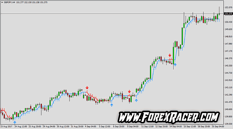 Buy Sell Arrow Indicator - Free Download - MT4 & MT5 - Forex