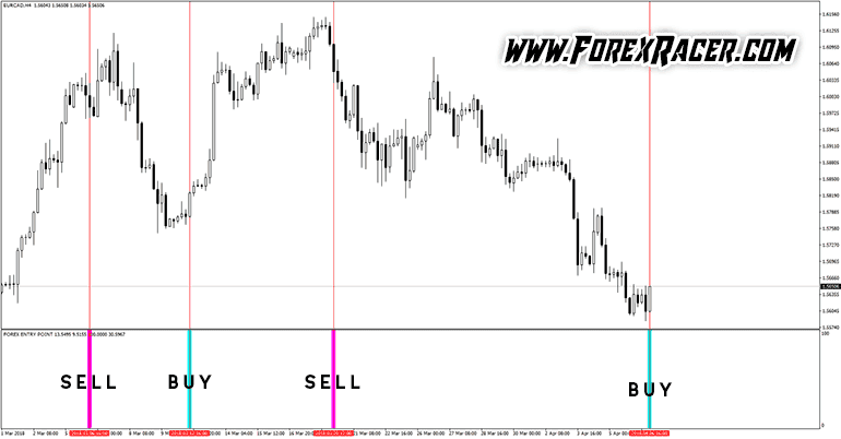 forex entry point indicator for mt4 and no repaint