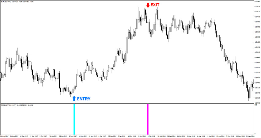 Example of buy trade with Forex Entry Point indicator.