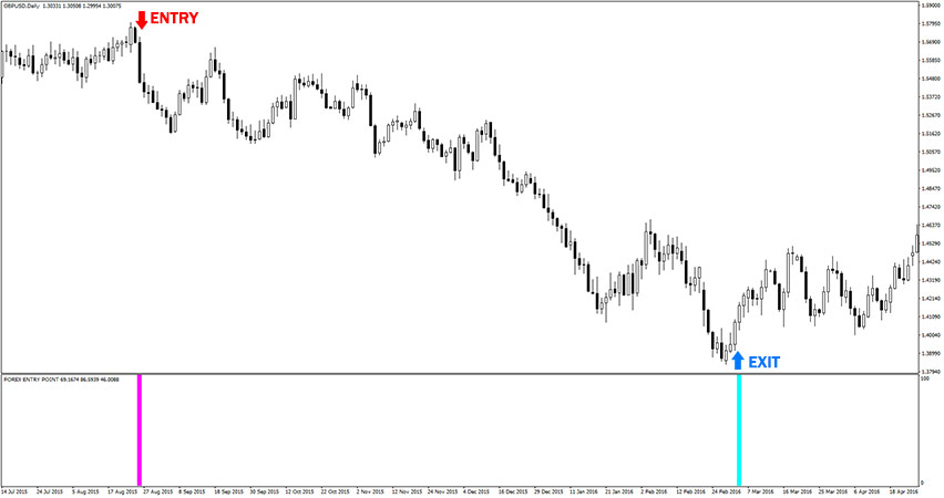 Example of sell trade with Forex Entry Point indicator.