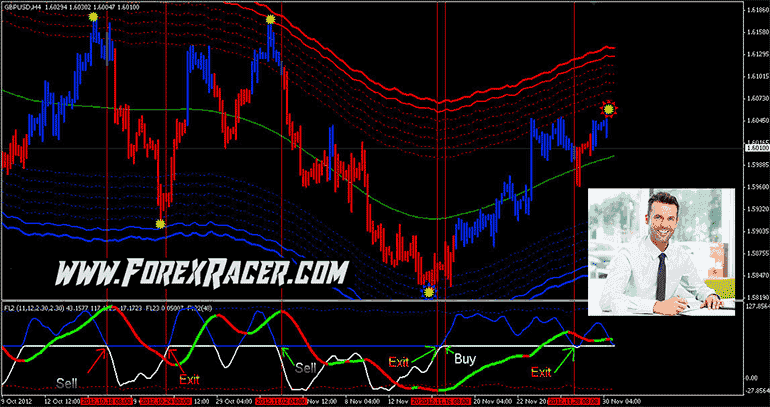 Forex lines indicator welton investment partners nycdoe