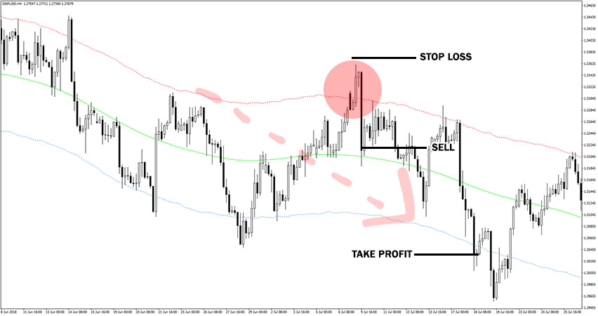 Price Border Indicator Example of Sell Trade