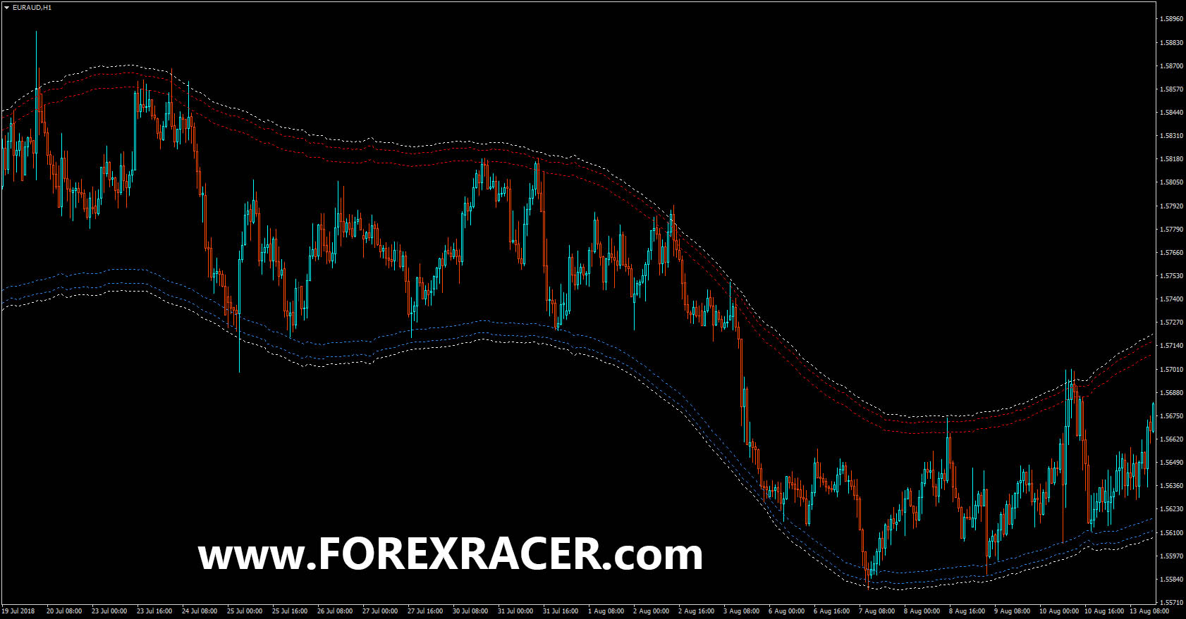 Price Border Indicator Free Download Mt4 Mt5 Forex Racer