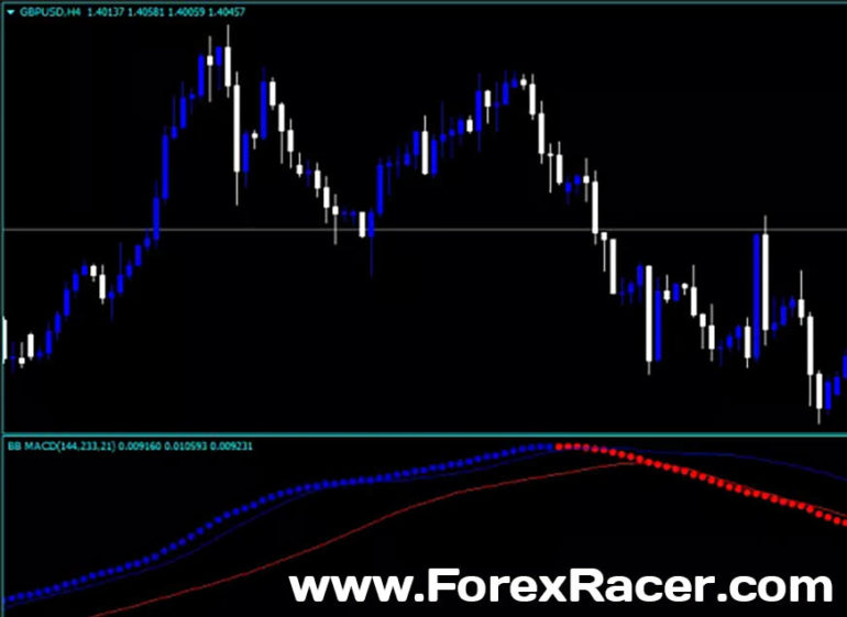 FX Bollinger Bands MACD CCT Indicator - Free Download - MT4