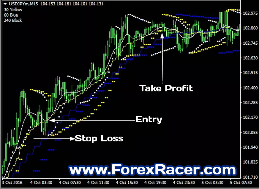 Ma Monika Sar Indicator Free Download Mt4 Mt5 Forex Racer