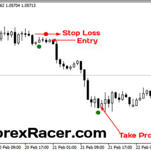 Closing Price Reversal Indicator