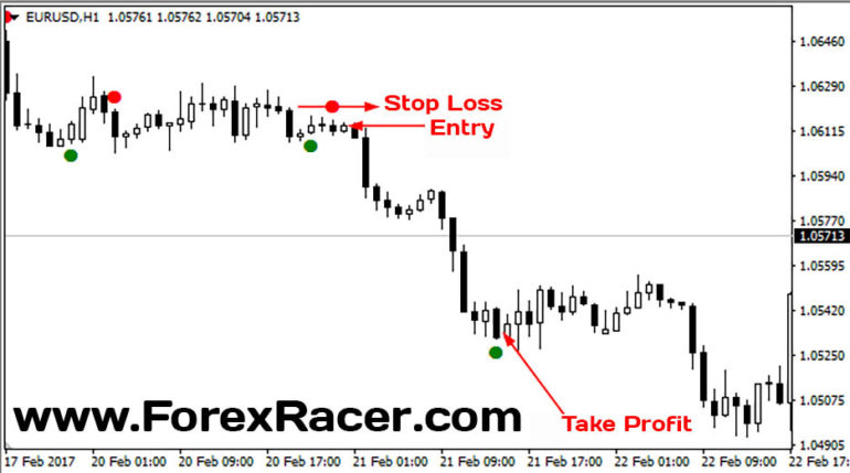 Closing Price Reversal Indicator - Free Download - MT4 & MT5