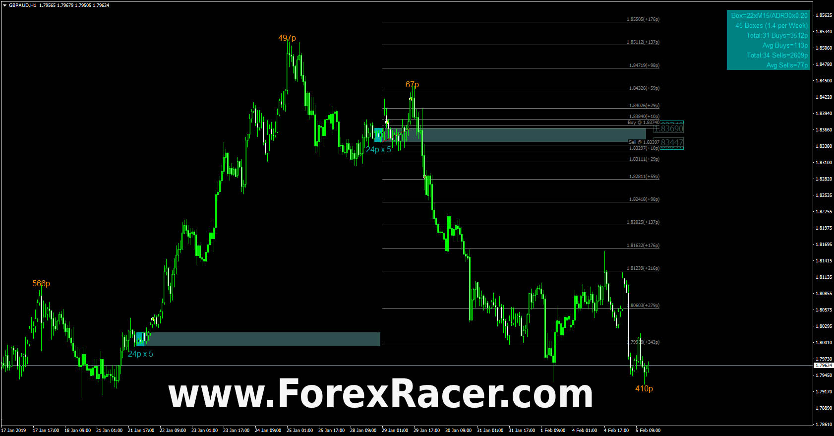 SQ Dynamic Breakout Box - Free Download - MT4 & MT5 - Forex Racer