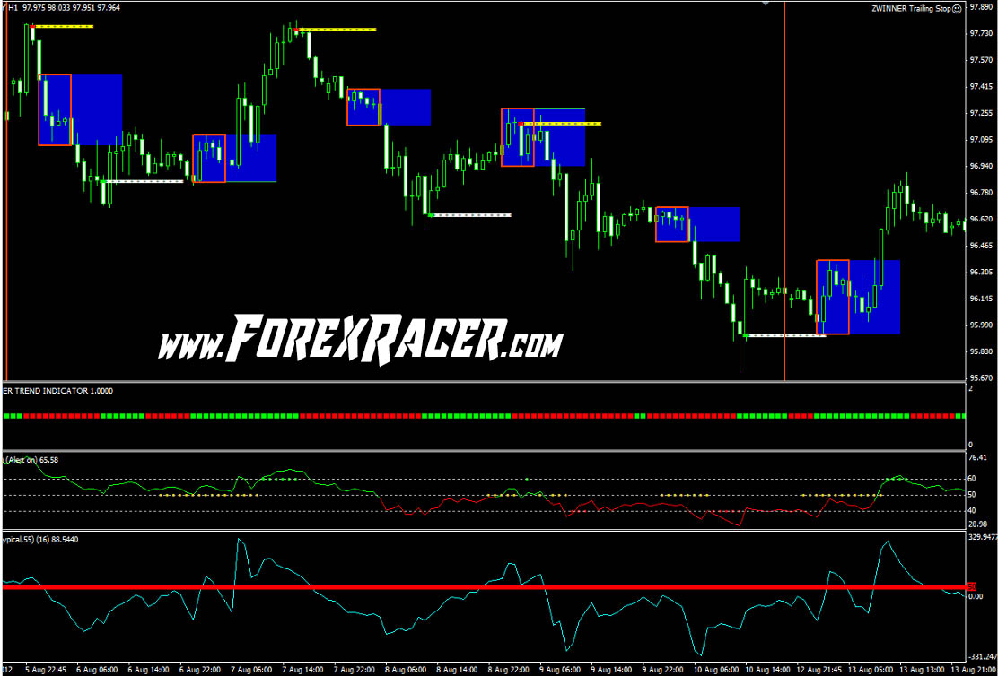 Z 20 Advanced Breakout System Free Download Mt4 Mt5 Forex