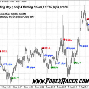 100 Pips Daily Scalper
