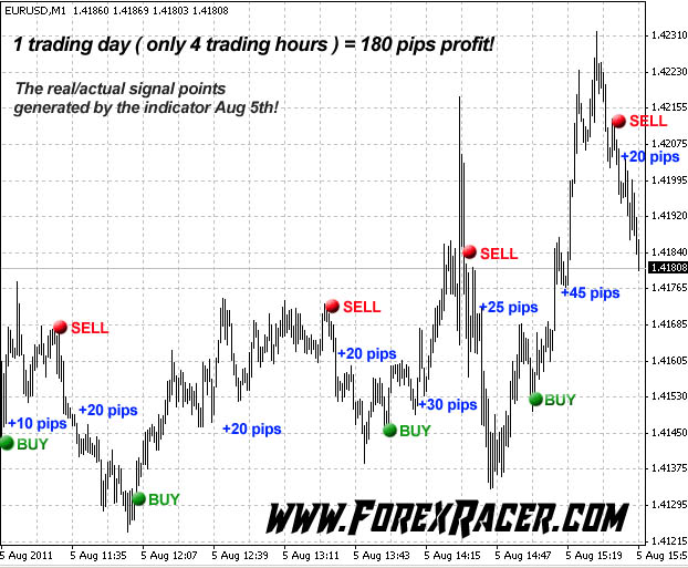 100 Pips Daily Scalper - Free Download - MT4 & MT5 - Forex Racer