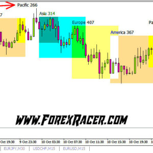 4 Sessions Forex Indicator
