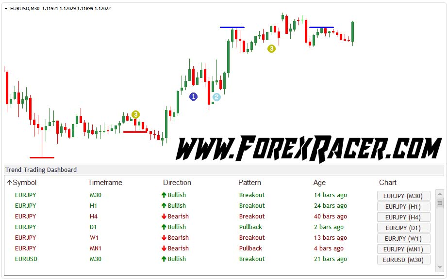 Forex Trend Trading Dashboard Indicator - Free Download