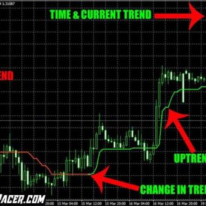 Indestructible Trend Winner Indicator