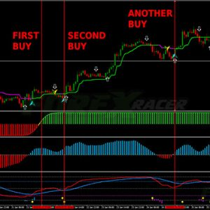 High Gain Forex Trading System
