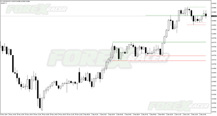 High Low Hl Objects Mt4 Indicator Free Download Mt4 Mt5