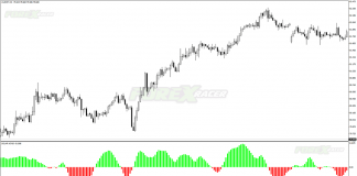 Solar Wind Forex Indicator for MT4