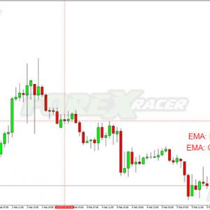 Trading Comments of EMA MT4 Indicator