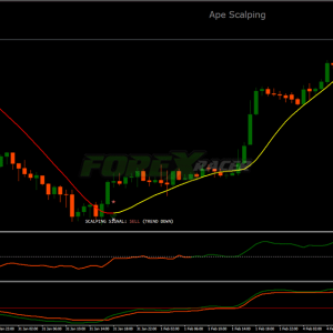 Ape Scalping Trading System