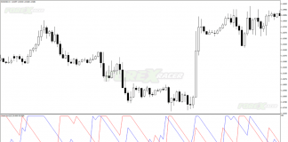 Aroon Horn Forex Indicator for MT4
