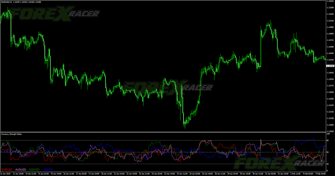 Currency Strength Meter Indicator for MT4