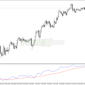 Instantaneous Trend Line Indicator for MT4