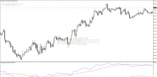 Instantaneous Trend Line Indicator