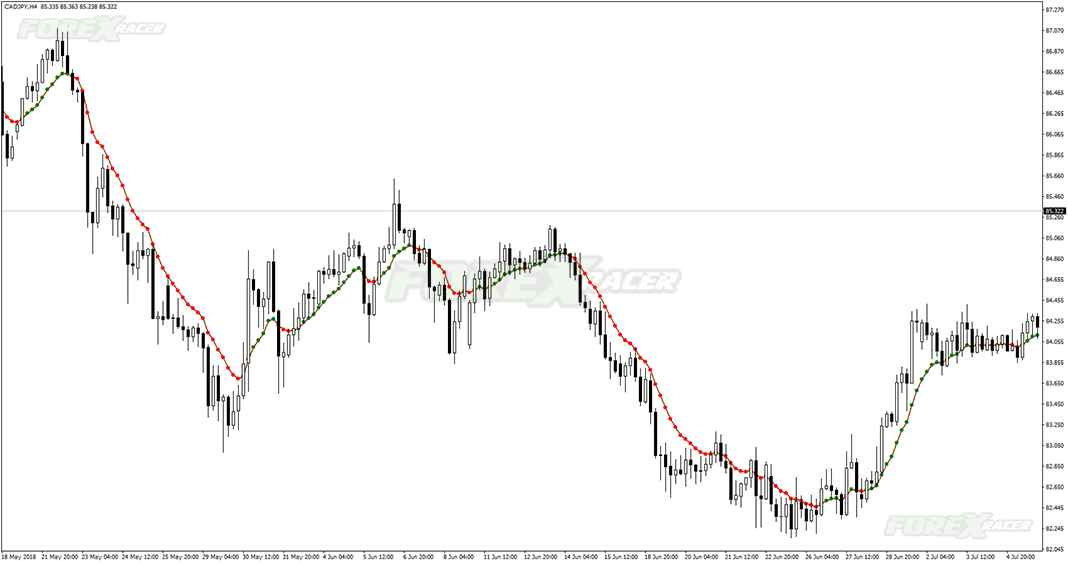 Var Moving Average Forex Indicator for MT4