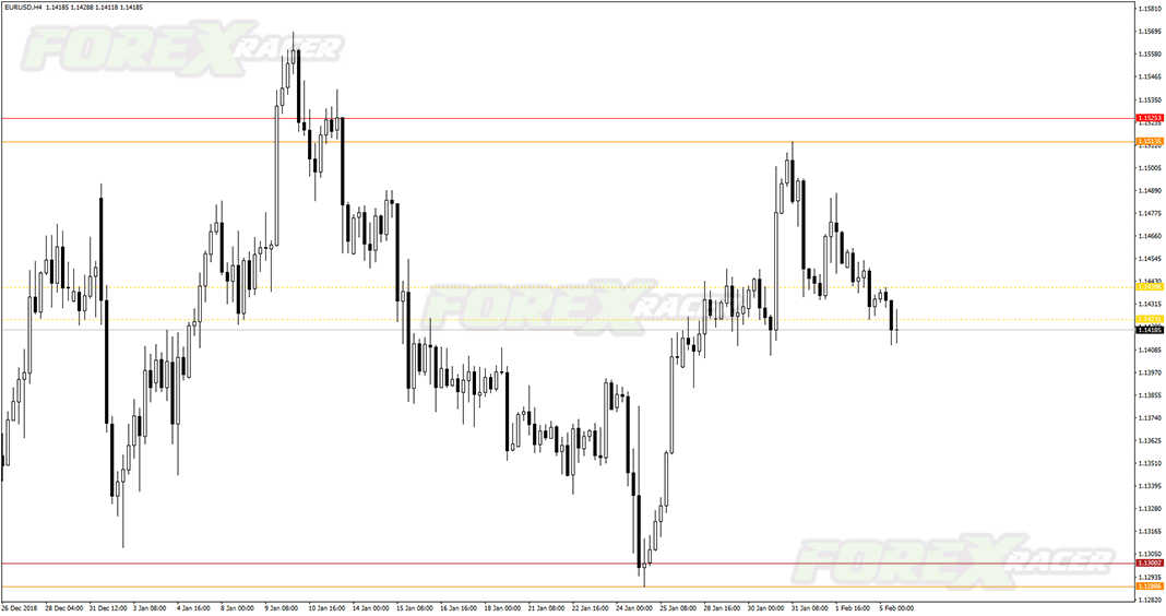 fractal support and resistance indicator mt4