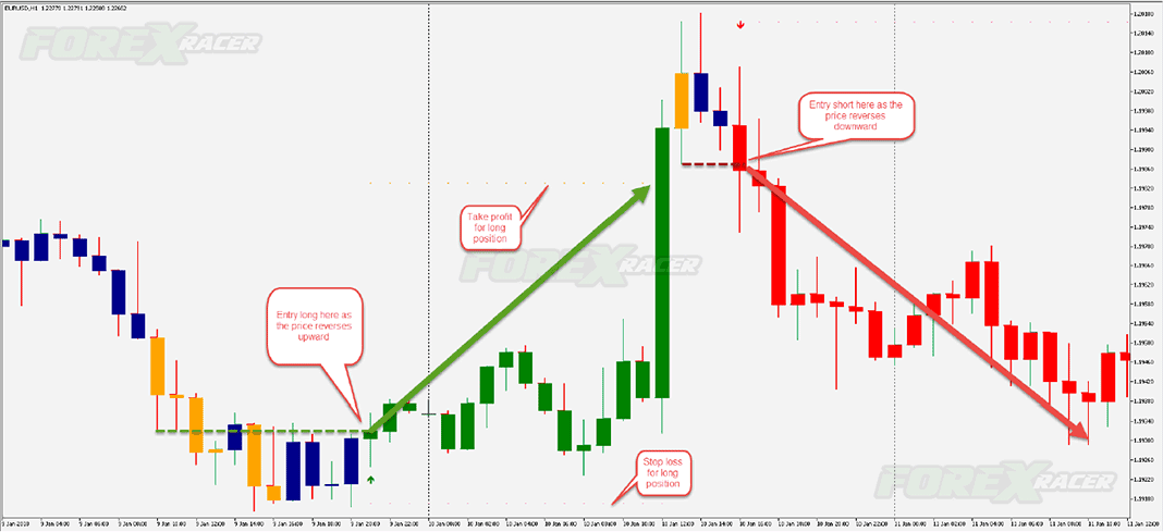 EFC Indicator Free Download.