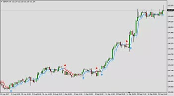 buy sell arrow mt4 forex indicator free download