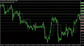 best daily pivot points mt4 forex indicator free download