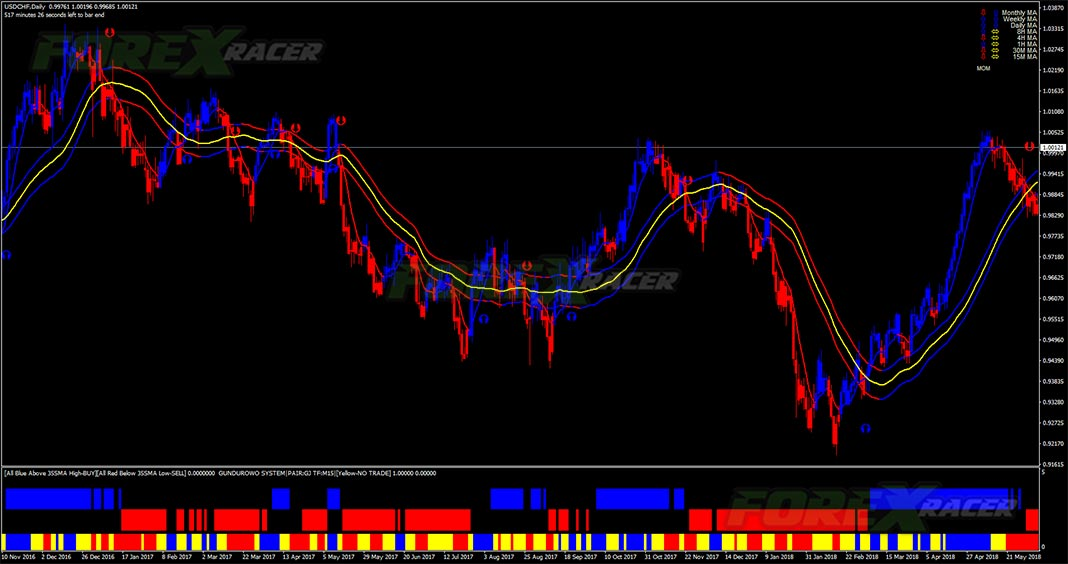 forex gain formula trading system for mt4