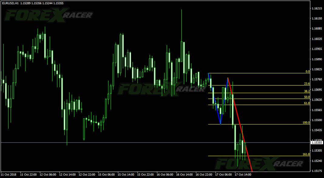 1-2-3 Pattern Indicator for Forex Trading