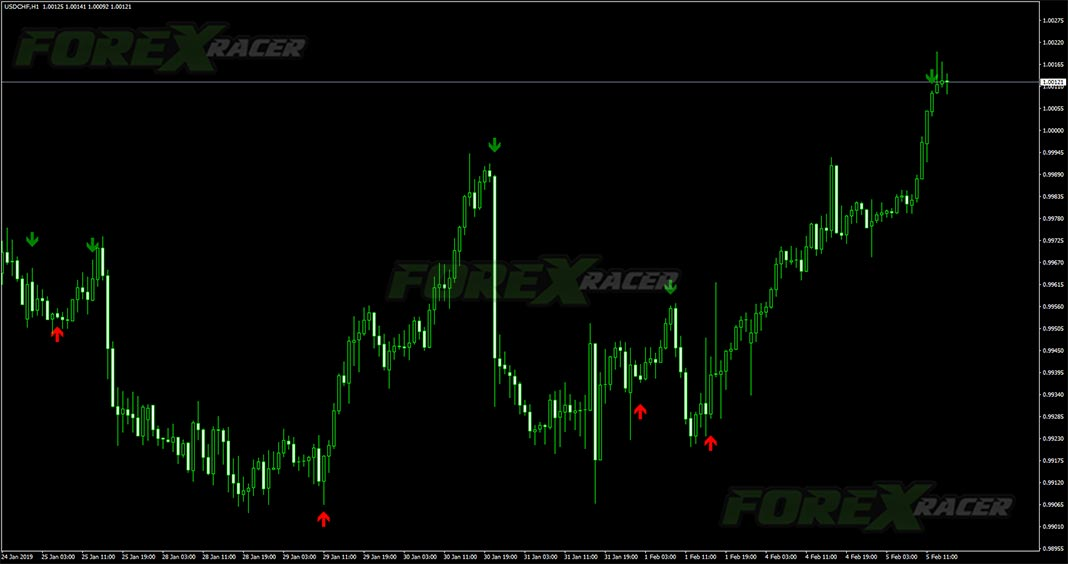 3 ma buy sell indicator for mt4