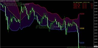 bb buy sell zone indicator for mt4