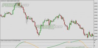 Double Smoothed Stochastic No Repaiting Indicator