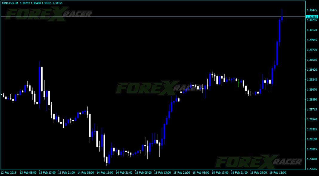 Forex U-Turn Indicator for MT4