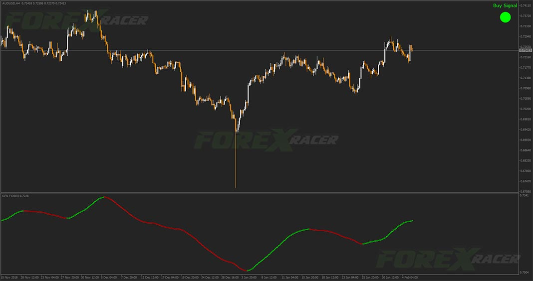 gfk forex indicator for mt4